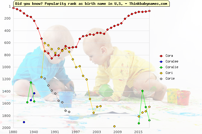 Top 2000 baby names ranking of Cora, Coralee, Coralie, Cori, Corie in U.S.