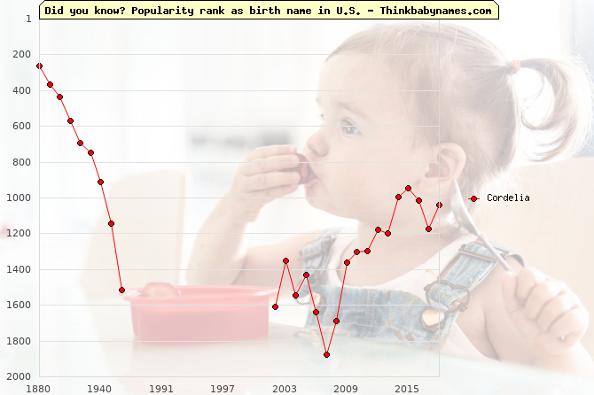 Top 2000 baby names ranking of Cordelia name in U.S.