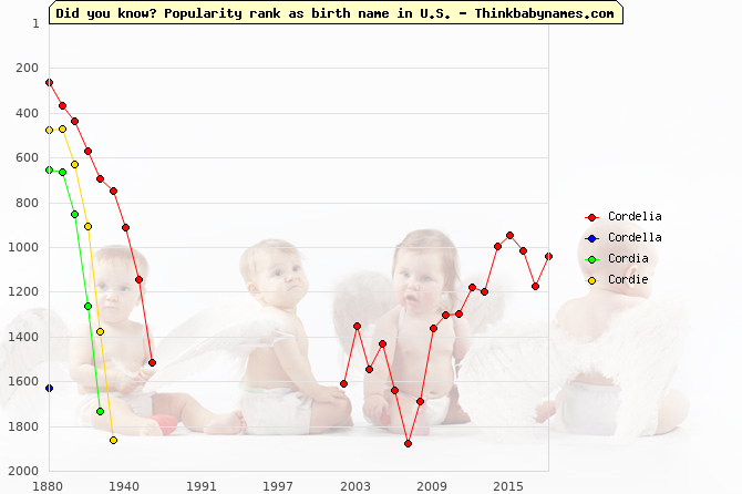 Top 2000 baby names ranking of Cordelia, Cordella, Cordia, Cordie in U.S.