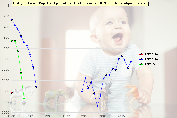 Top 2000 baby names ranking of Cordella, Cordelia, Cordia in U.S.