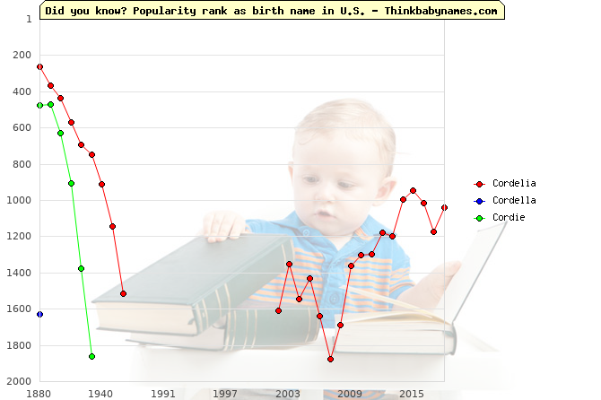 Top 2000 baby names ranking of Cordelia, Cordella, Cordie in U.S.