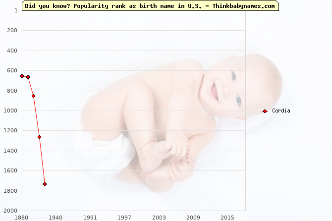 Top 2000 baby names ranking of Cordia name in U.S.