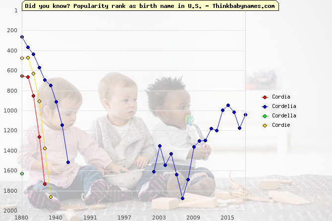 Top 2000 baby names ranking of Cordia, Cordelia, Cordella, Cordie in U.S.