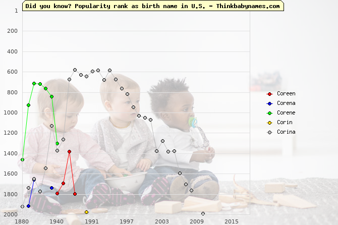 Top 2000 baby names ranking of Coreen, Corena, Corene, Corin, Corina in U.S.