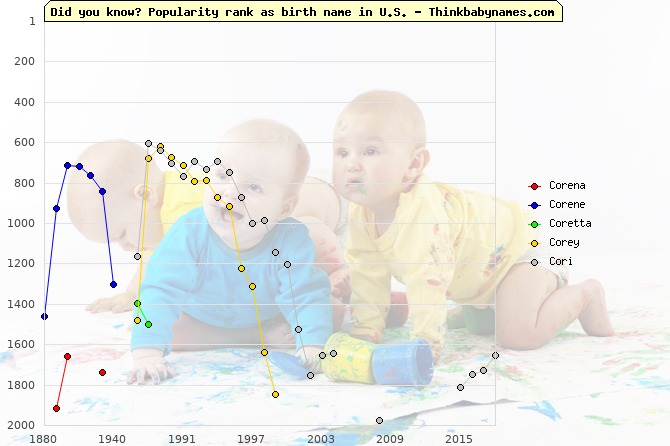 Top 2000 baby names ranking of Co- names: Corena, Corene, Coretta, Corey, Cori