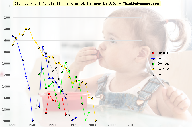 Top 2000 baby names ranking of Corissa, Corrie, Corrina, Corrine, Cory in U.S.