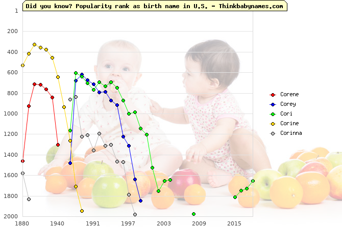 Top 2000 baby names ranking of Corene, Corey, Cori, Corine, Corinna in U.S.