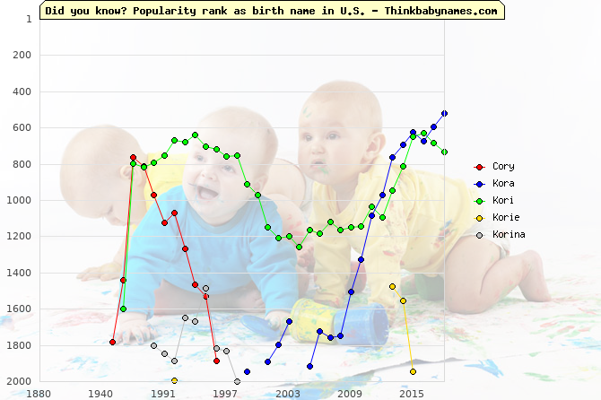 Top 2000 baby names ranking of Cory, Kora, Kori, Korie, Korina in U.S.