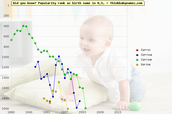 Top 2000 baby names ranking of Corrin, Corrina, Corrine, Korina in U.S.