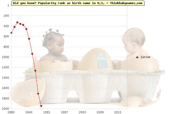 Top 2000 baby names ranking of Corine name in U.S.