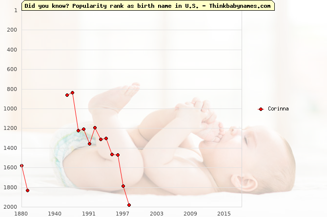 Top 2000 baby names ranking of Corinna name in U.S.