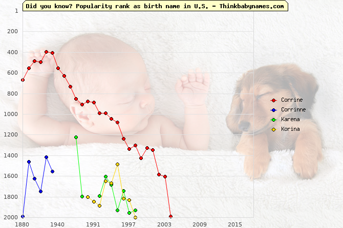 Top 2000 baby names ranking of Corrine, Corrinne, Karena, Korina in U.S.