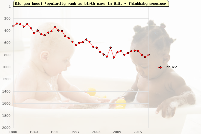 Top 2000 baby names ranking of Corinne name in U.S.