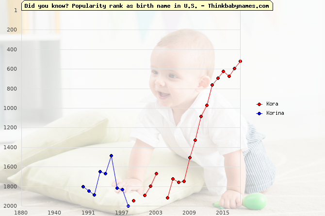Top 2000 baby names ranking of Kora, Korina in U.S.
