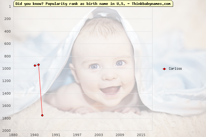 Top 2000 baby names ranking of Corliss in U.S.