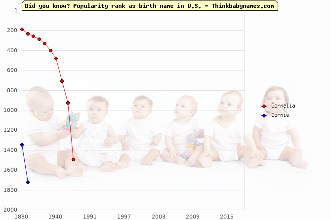 Top 2000 baby names ranking of Cornelia, Cornie in U.S.