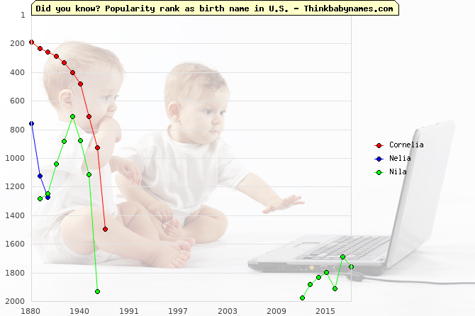 Top 1000 baby names ranking of Cornelia, Nelia, Nila in U.S.