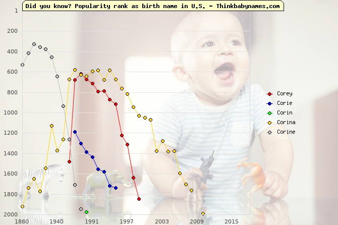 Top 2000 baby names ranking of Corey, Corie, Corin, Corina, Corine in U.S.