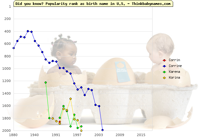 Top 2000 baby names ranking of Corrin, Corrine, Karena, Korina in U.S.