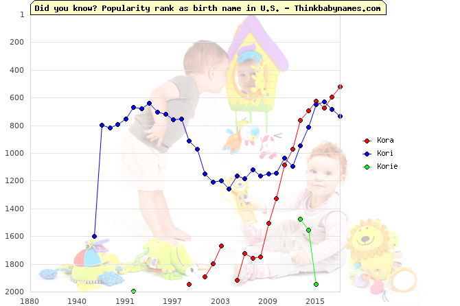 Top 2000 baby names ranking of Kora, Kori, Korie in U.S.