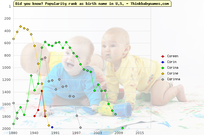 Top 2000 baby names ranking of Coreen, Corin, Corina, Corine, Corinna in U.S.