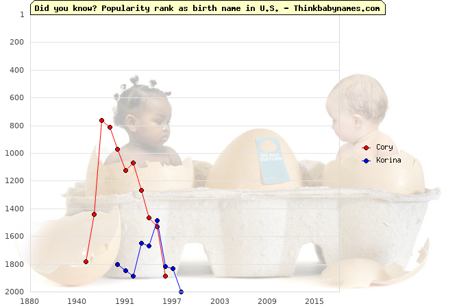 Top 2000 baby names ranking of Cory, Korina in U.S.