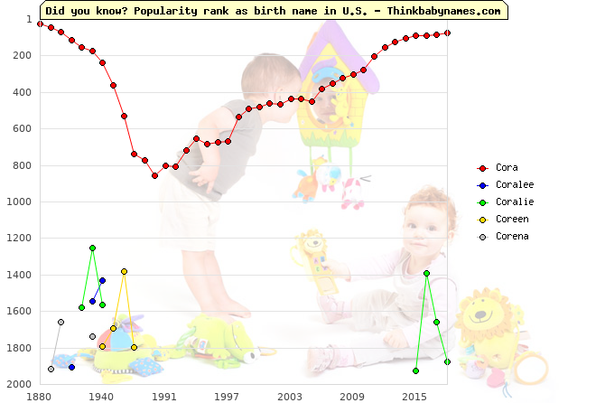 Top 2000 baby names ranking of Cora, Coralee, Coralie, Coreen, Corena in U.S.