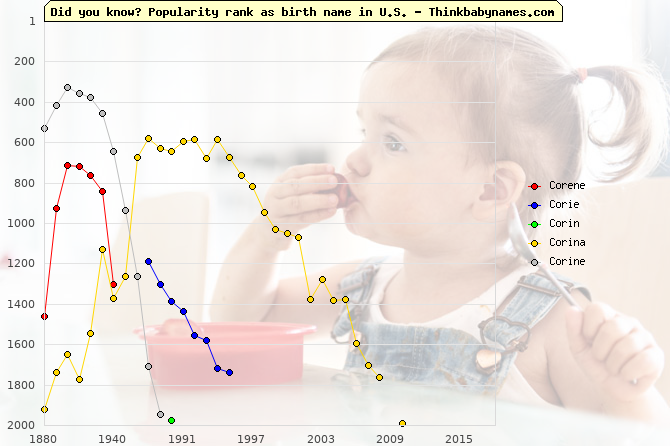 Top 2000 baby names ranking of Corene, Corie, Corin, Corina, Corine in U.S.