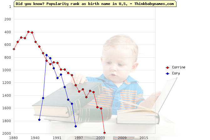 Top 2000 baby names ranking of Corrine, Cory in U.S.