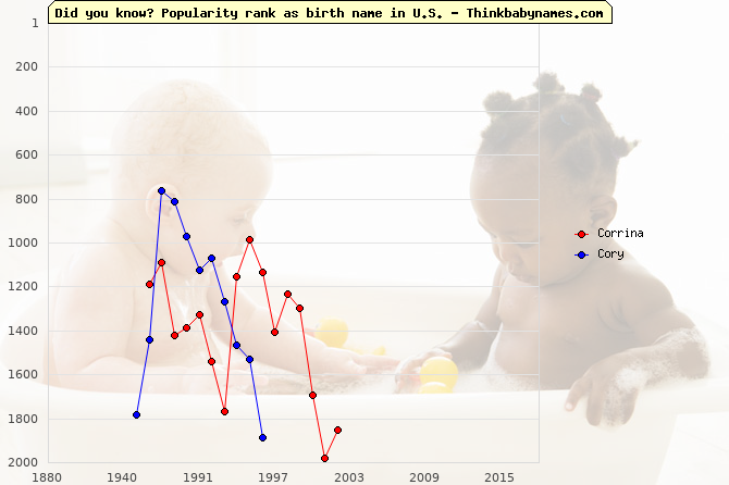 Top 2000 baby names ranking of Corrina, Cory in U.S.