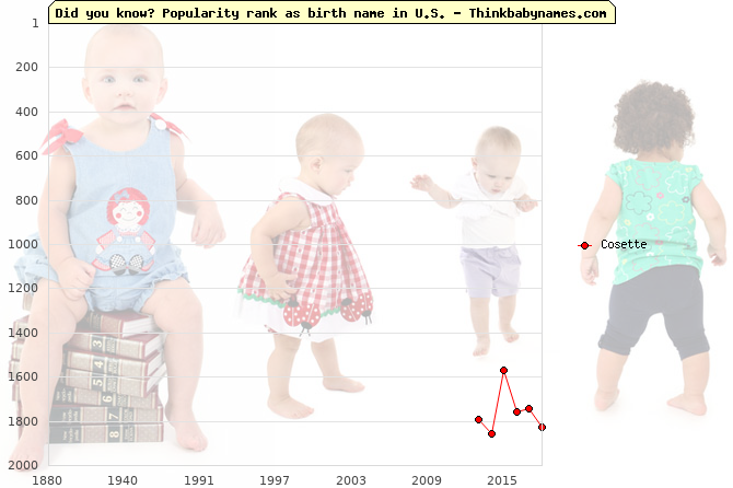 Top 2000 baby names ranking of Cosette in U.S.