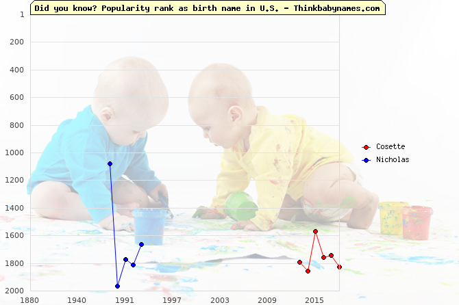 Top 2000 baby names ranking of Cosette, Nicholas in U.S.