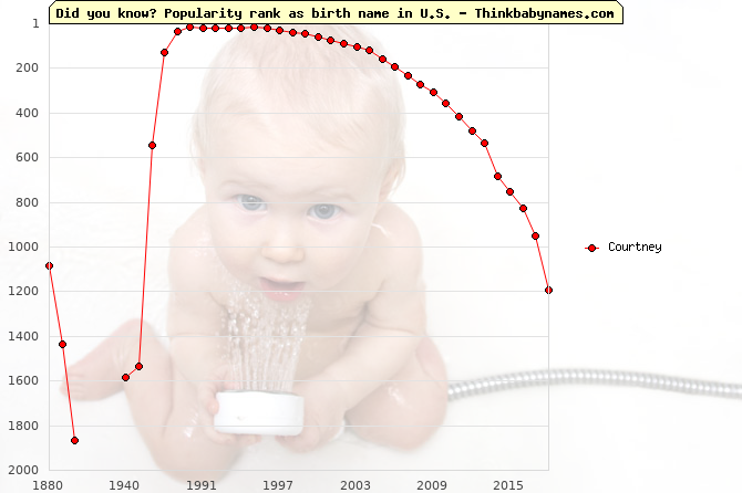 Top 2000 baby names ranking of Courtney in U.S.