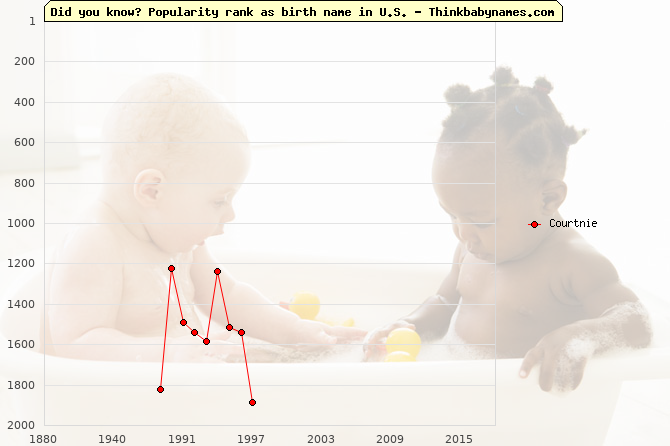 Top 2000 baby names ranking of Courtnie name in U.S.