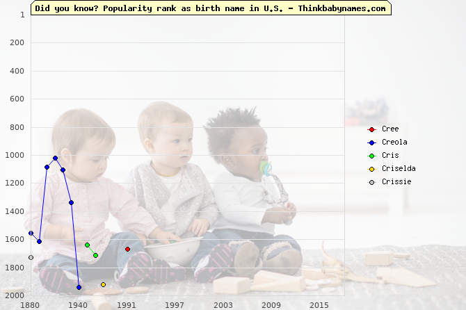Top 2000 baby names ranking of Cr- names: Cree, Creola, Cris, Criselda, Crissie