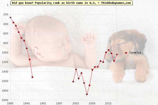 Top 2000 baby names ranking of Cordelia in U.S.