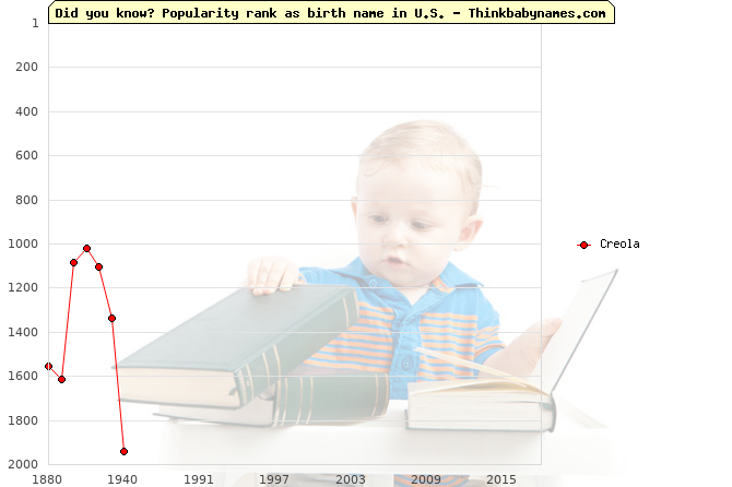 Top 2000 baby names ranking of Creola name in U.S.