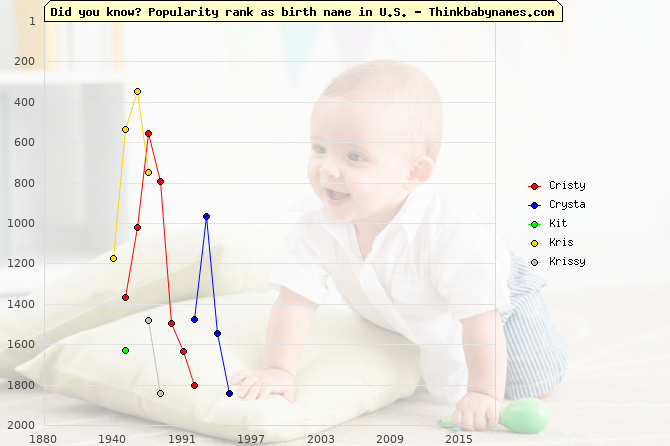 Top 2000 baby names ranking of Cristy, Crysta, Kit, Kris, Krissy in U.S.