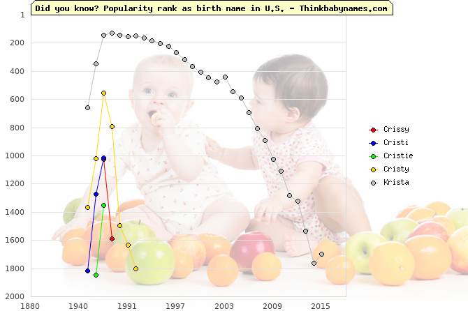 Top 2000 baby names ranking of Crissy, Cristi, Cristie, Cristy, Krista in U.S.