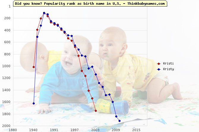 Top 2000 baby names ranking of Kristi, Kristy in U.S.