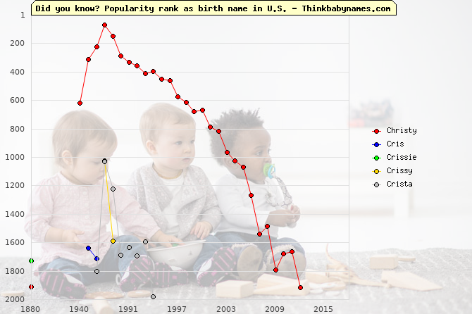 Top 2000 baby names ranking of Christy, Cris, Crissie, Crissy, Crista in U.S.