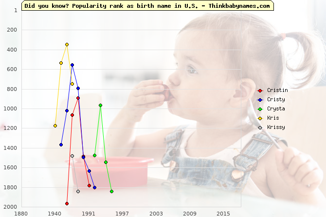 Top 2000 baby names ranking of Cristin, Cristy, Crysta, Kris, Krissy in U.S.