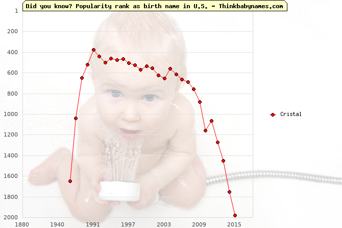 Top 2000 baby names ranking of Cristal name in U.S.