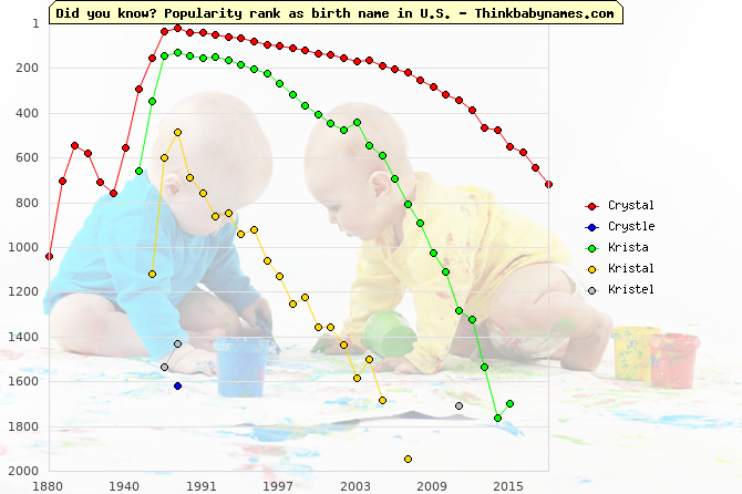 Top 2000 baby names ranking of Crystal, Crystle, Krista, Kristal, Kristel in U.S.