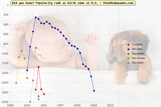Top 2000 baby names ranking of Cristen, Christa, Christan, Christeen, Christel in U.S.