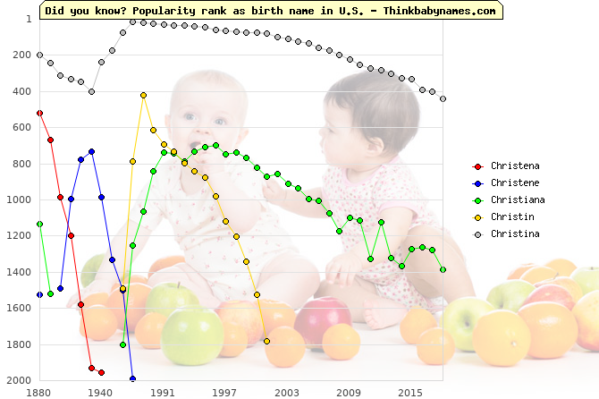 Top 2000 baby names ranking of Christena, Christene, Christiana, Christin, Christina in U.S.