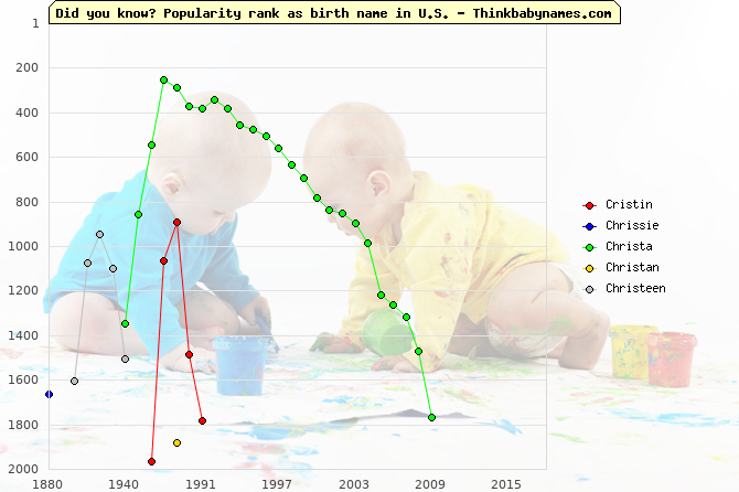 Top 2000 baby names ranking of Cristin, Chrissie, Christa, Christan, Christeen in U.S.