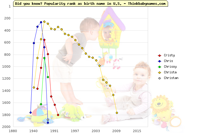 Top 2000 baby names ranking of Cristy, Chris, Chrissy, Christa, Christan in U.S.