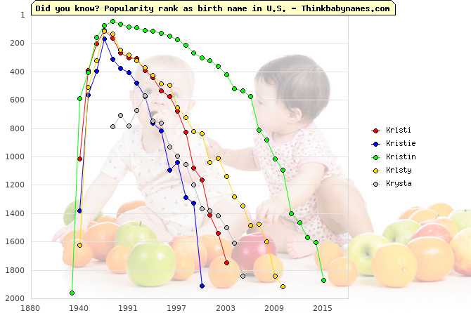 Top 2000 baby names ranking of Kristi, Kristie, Kristin, Kristy, Krysta in U.S.