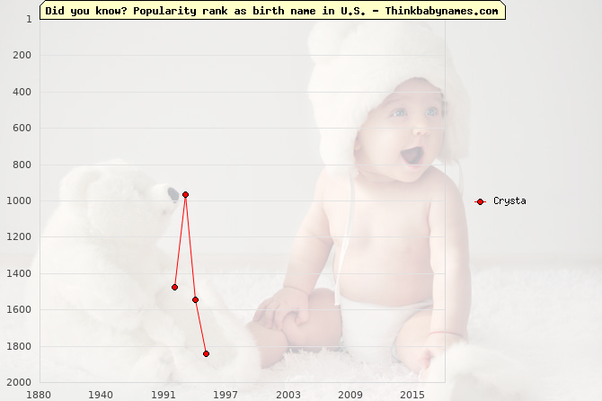 Top 2000 baby names ranking of Crysta name in U.S.